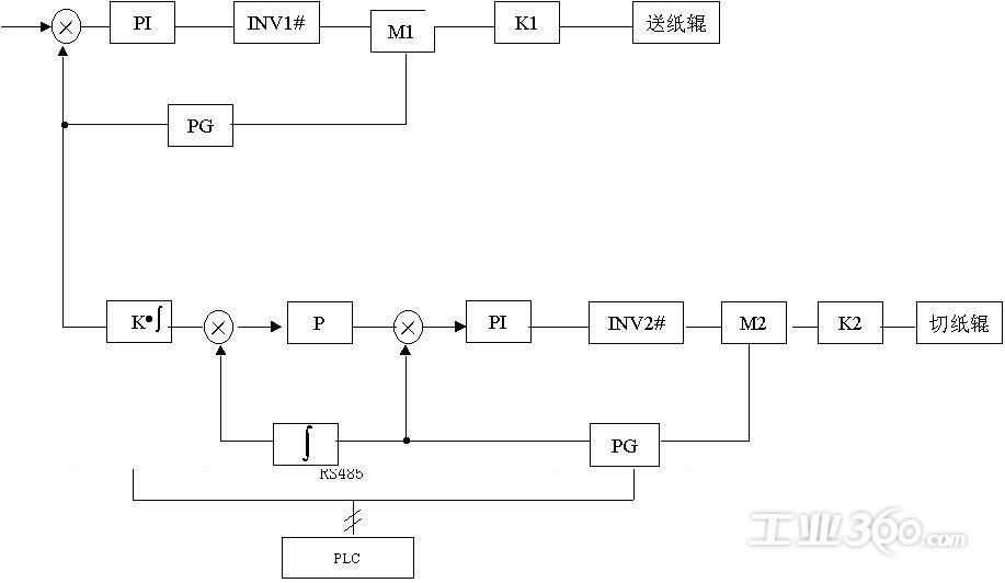 变频器采用闭环矢量速度控制模式
