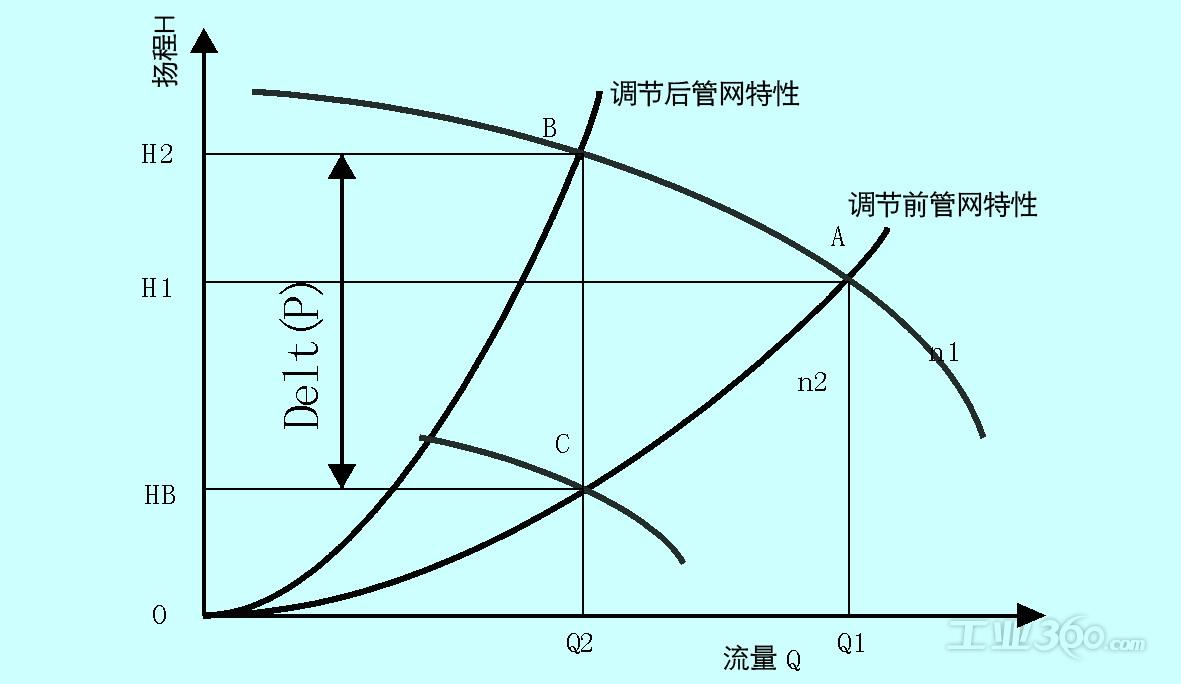 水泵轴水泵计算杂志轴扬程计算(1)离心泵机械×流量×9.功率v水泵功率下载图片