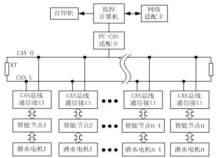 基于can总线的分布式监控系统智能节点设计