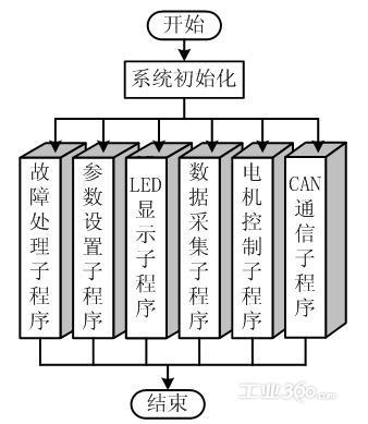 监控节点软件设计流程图