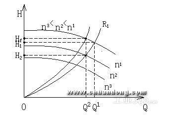 图5,离心泵机械调节与档板考试的曲线转速对比浙江大学特性调节期末设计图片