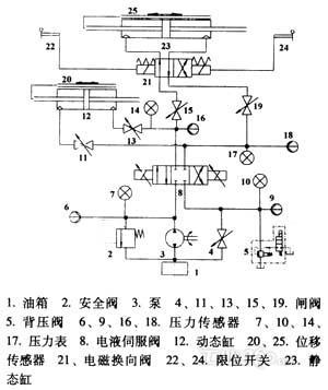 蛣2测试台液压系统原理图图片