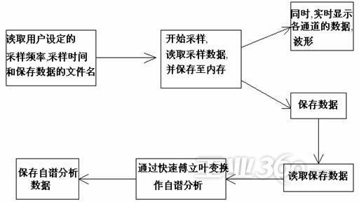 图(2)系统基本流程图