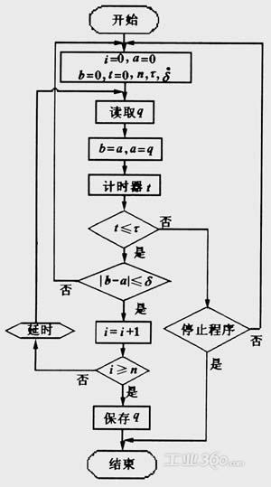 按照以上的测试方法,对电液伺服阀自动测试系统做了部分开发.