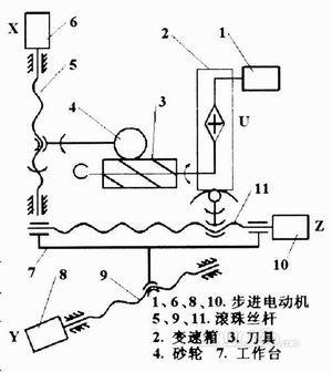 通过手动可以调整磨头绕x轴转动;砂轮及刀具的上仰,下俯;刀具变速箱在