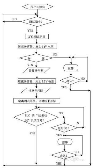 典型案例 >>正文   图5是测试程序流程图,图6是设备全图,测试具体步骤