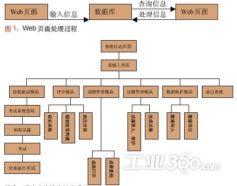 系统功能模块结构设计