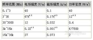 越南骚屄囹�a_眲2人体容许最大暴露值一览表