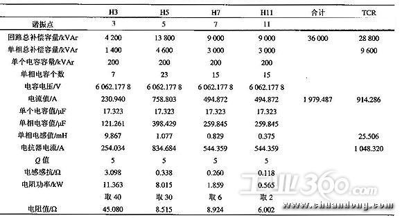 越南骚屄囹�a_眲2莱钢1okvi段母线svc装置参数计算
