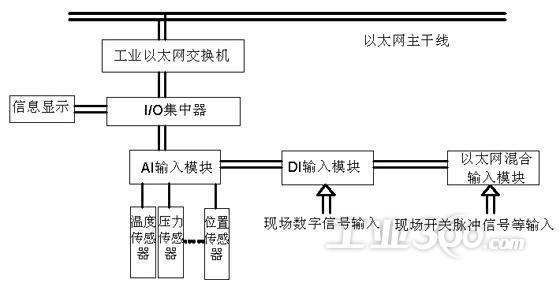 该子系统能实现多种功能:提升绞车房与主监控计算机的联网,监控室可通过网络实时检查和查阅提升绞车的运行状态;能以画面的形式实时自动监测记录提升绞车运行时各种参数,并自动生成表格或历史曲线;运行设备的运行状态以及后备保护、声光报警、存储和查询各种数据,另外还提供在线帮助等功能,以解决实际操作中所遇到的疑难问题。 3各部分功能配置和通讯   3.