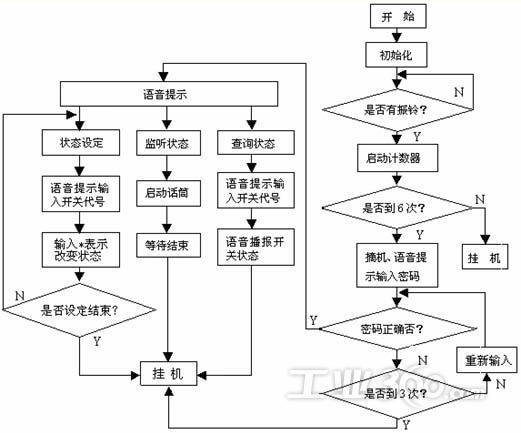 蛣2程序流程图