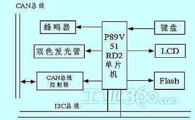 典型案例 >>正文    主控制器由声光报警,键盘及液晶显示,can总线控制