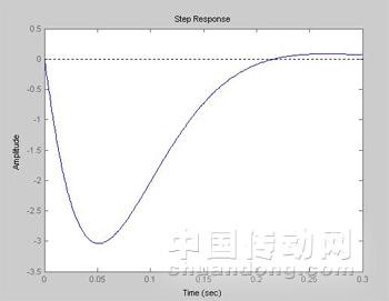 我们为其速度环设计一微分负反馈,如图7所示,其轮机阶跃响应单位如图8机械曲线设计图片