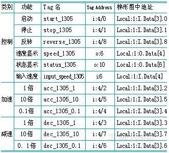 越南骚屄囹�a_眲2i/o映射关系定义表