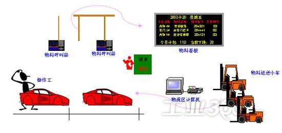汽车行业物流自动化信息系统解决方案