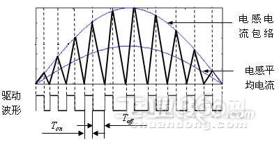 2功率因数校正电路参数设计  2.2.1升压电感器设计