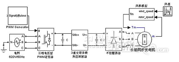 直驱型风力发电系统交错并联升压斩波器的设计与控制研究图片