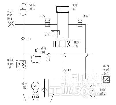 液压电磁阀原理图; 基于欧姆龙plc的风电机组变桨距系统; 图片