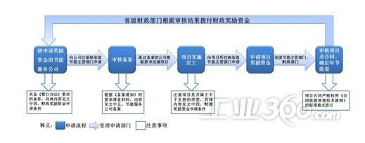 合同能源管理项目财政专项奖励资金申请流程图