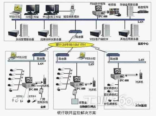 银行联网监控系统解决方案