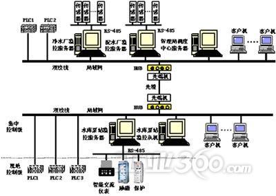 系统图类  主要有主接线图,泵剖面图,油系统图,气系统图,供排水系统