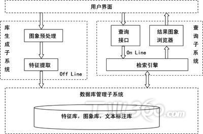 目录树原型设计