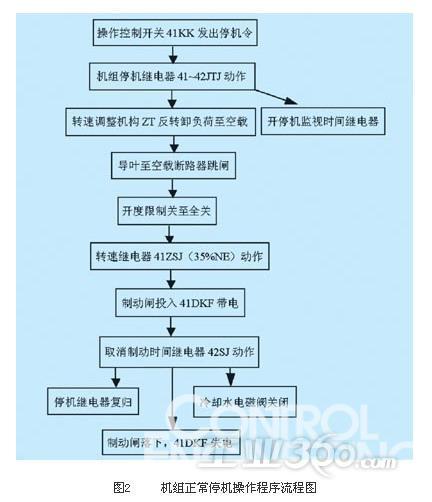 机组正常停机操作程序流程图