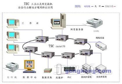carat50系列工业以太网产品  是专为工业类客户设计的支持冗余环网