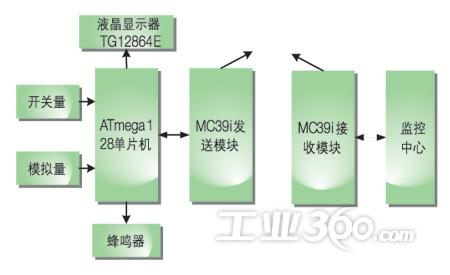 图1 硬件结构方框图