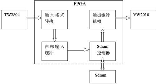 数字网络视频监控器中多路转接逻辑的设计