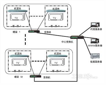 图1网络拓扑结构