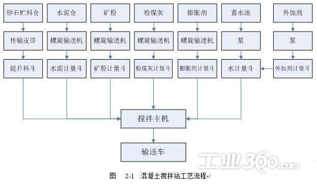 汽车车厢生产图流程图