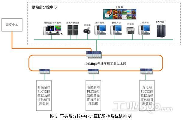 泵站所分控中心计算机监控系统结构图