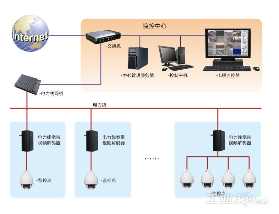 电力线宽带网络视频监控系统