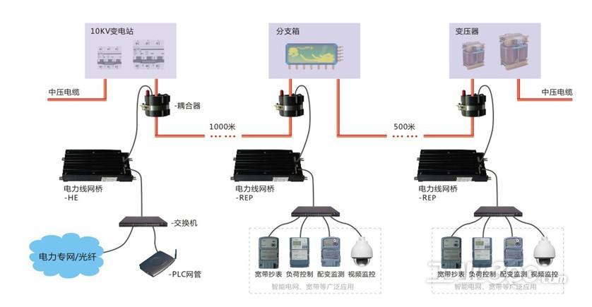 10kv中压电力线宽带网络建设
